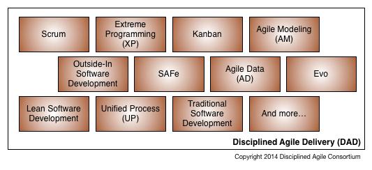 Enterprise Agile