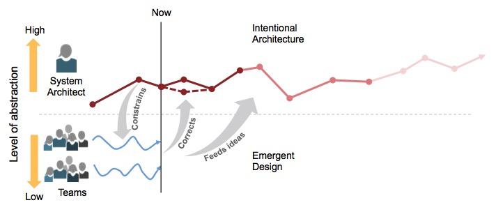 Arquitetura Ágil = Design Emergente + ArquiteturaIntencional
